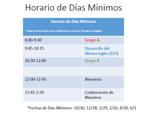 Minimum Days Spanish